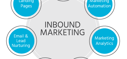 Che cos'è l'Inbound Marketing?